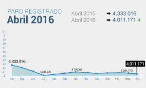 desempleo en España a abril 2016
